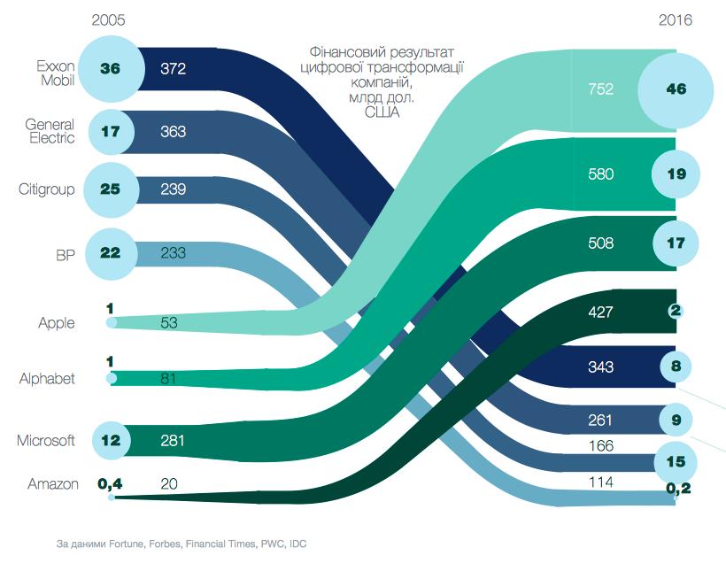 Инфографика финансовово успешных компаний в 2006 и в 2016 годах.