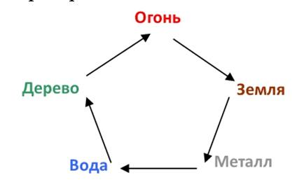 Картинка-цикл-У-Син
