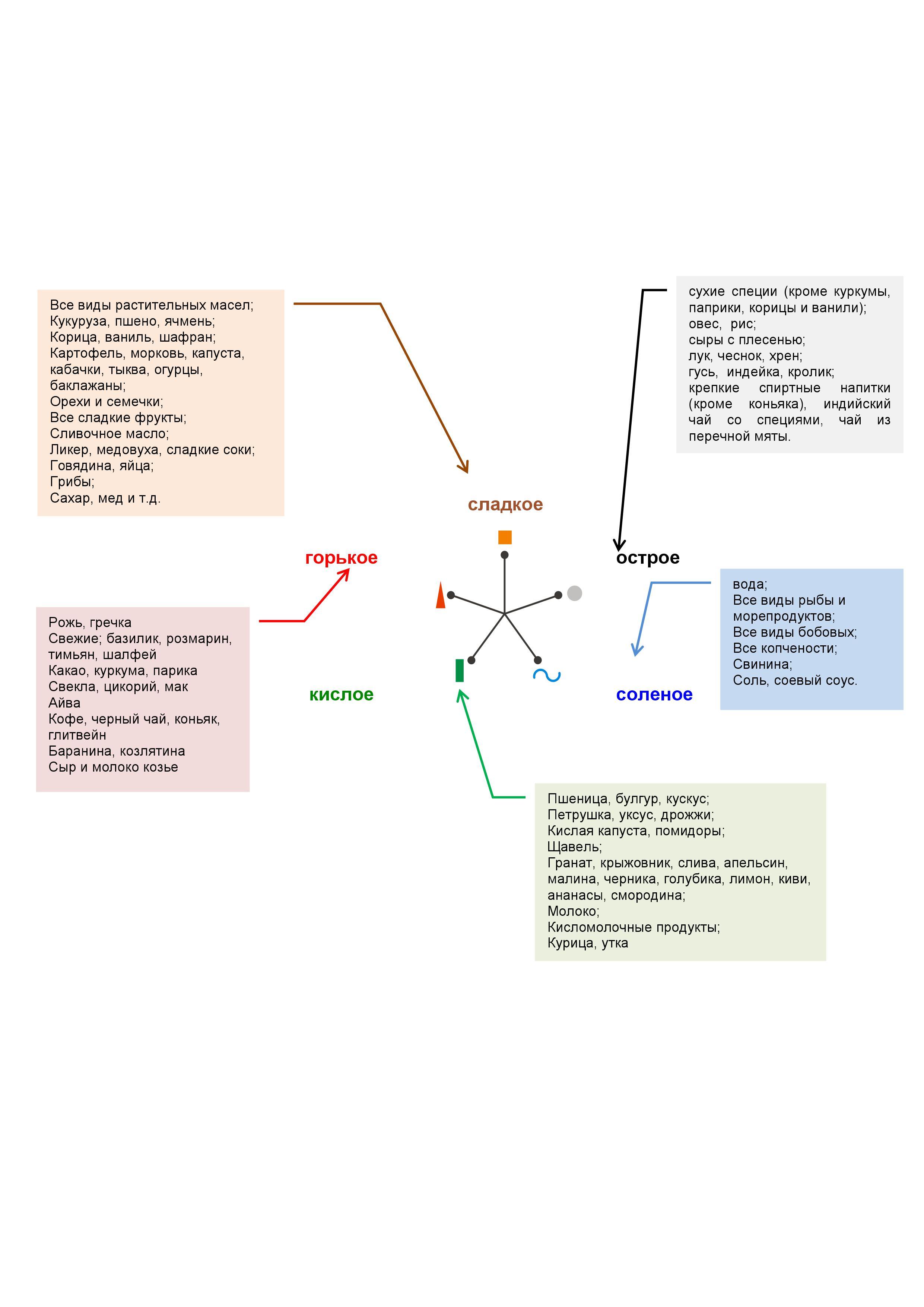 Инфографика-распределение-продуктов-5-элементов